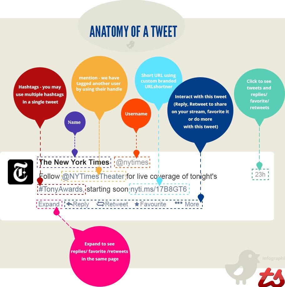 anatomy-of-a-tweet